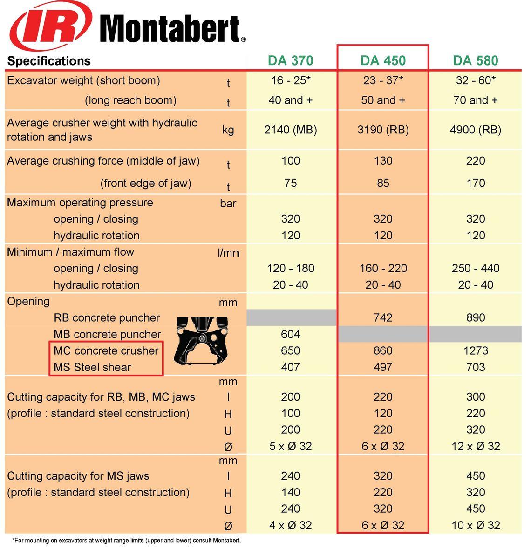Montabert DA 450