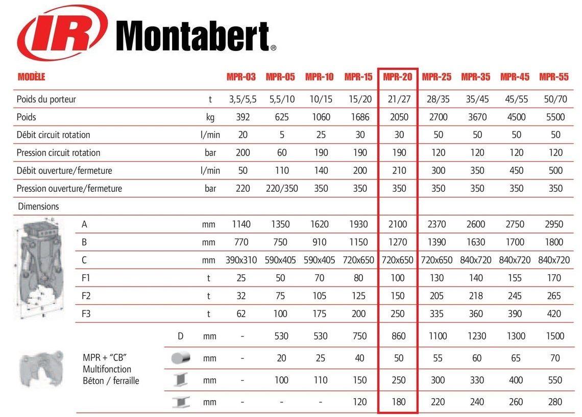 Montabert MPR 20